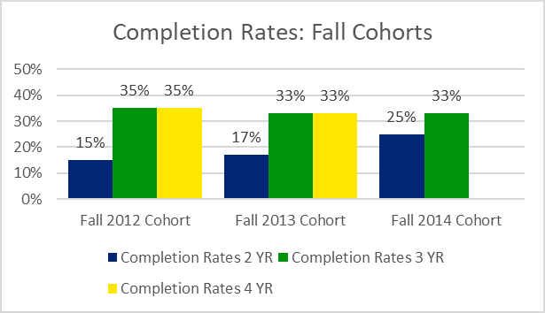 completion rates graph