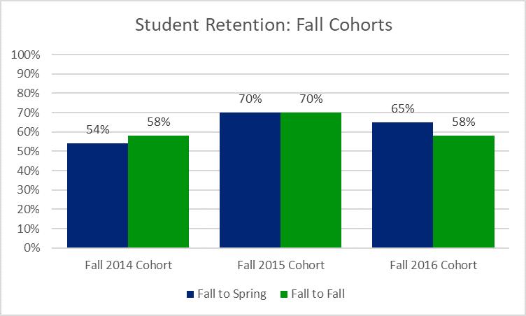 Student Retention graph