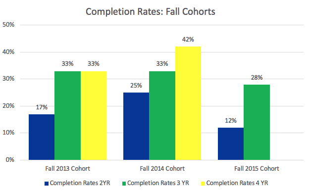 Completion Rates: Fall Cohorts